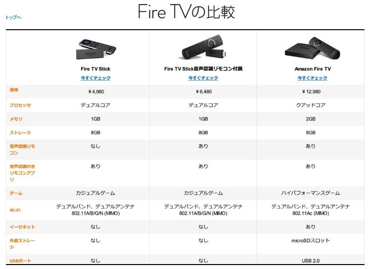 Fire TVのスペック比較表