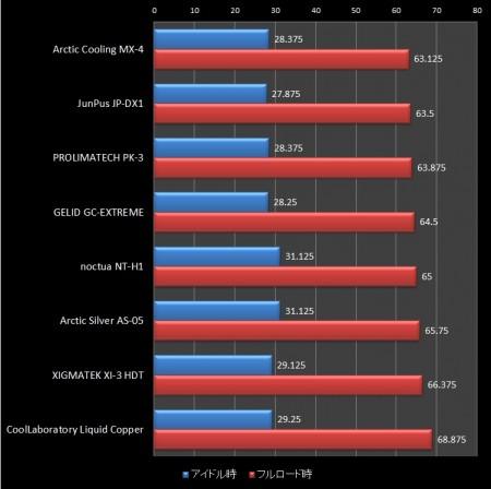 CPUグリス8種類の性能比較結果のグラフ