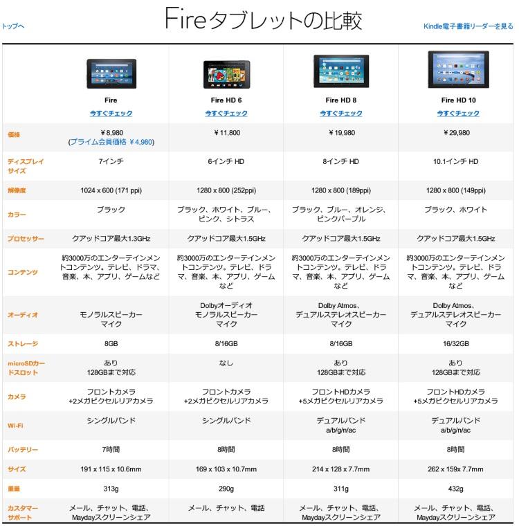 Fire タブレットのスペック比較表