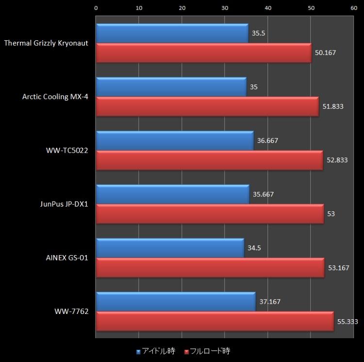CPUグリス6製品の性能比較結果(グラフ)