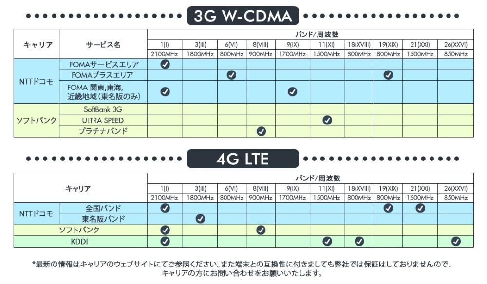 日本のキャリアのLTE、3Gバンド対応表