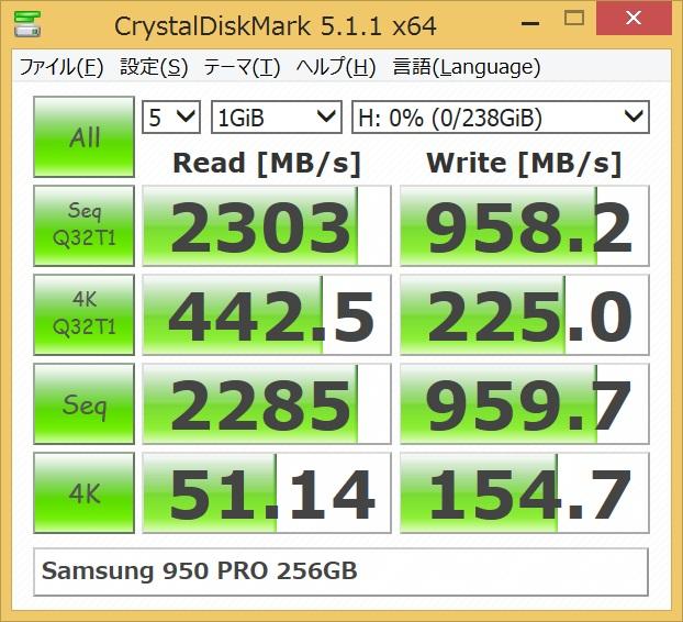 Samsung SSD 950 PRO 256GBをCrystalDiskMarkでベンチマークした結果(1GiB)