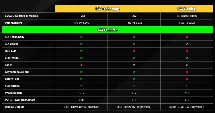 EVGA GTX 1080 Ti オリジナルファンモデルの性能比較表