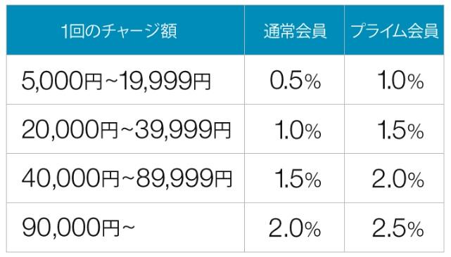 amazonギフト券チャージによるポイント付与率