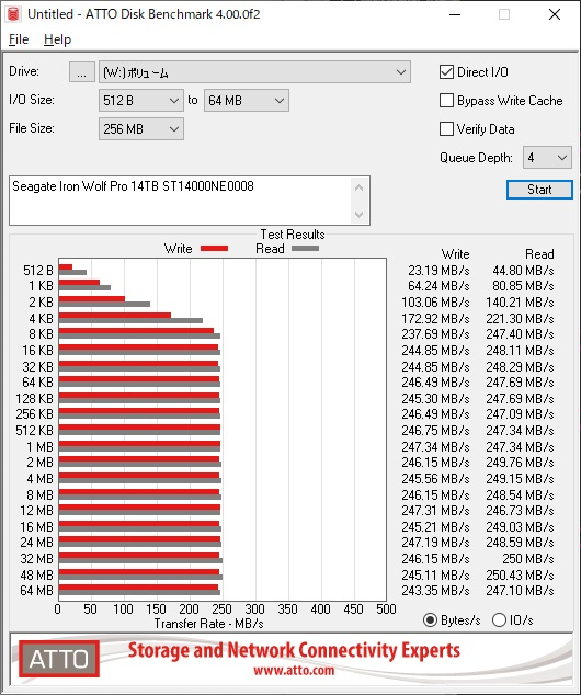 Seagate IronWolf Pro 14TB ST14000NE0008のATTO Disk Benchmarkの結果