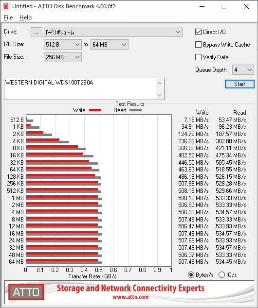 WESTERN DIGITAL WD Blue WDS100T2B0Aのベンチマーク結果(ATTO Disk Benchmark)