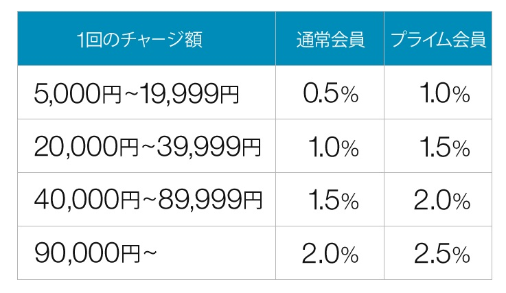 Amazonギフト券を現金で購入した場合のポイント付与率表