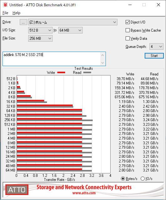 addlink ad2TBS70M2Pのベンチマーク結果(ATTO Disk Benchmark)