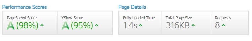 カラフルボックスで作成したWordPressサイトをGTmetrixで計測した結果