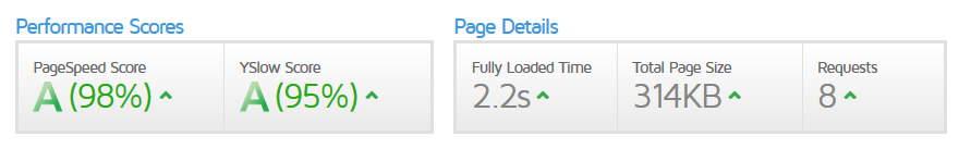 MixHostに設置したWordPressサイトをGTmetrixで計測した結果